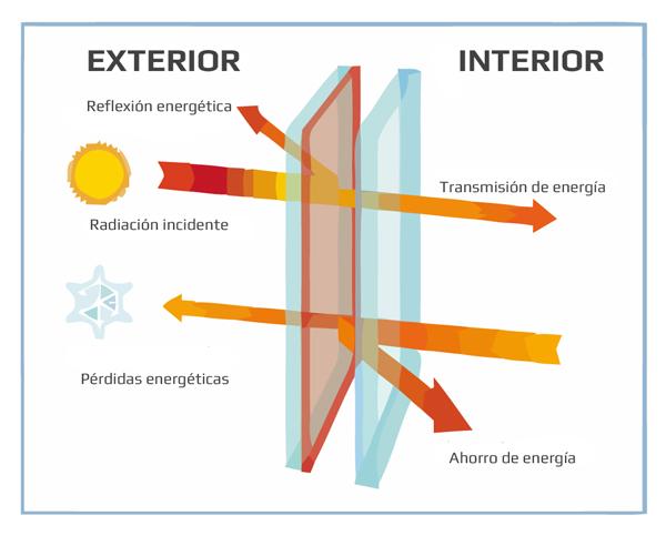esquema-energetico-ventana